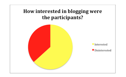 How interested in blogging were the participants grapg