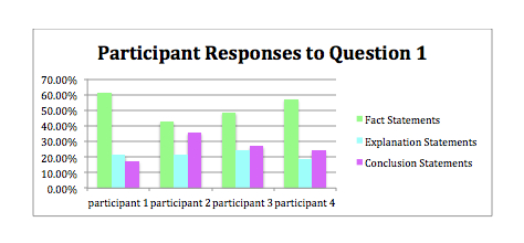 Participant Responses to Question 1 graph