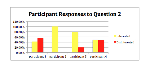 Participant Responses to Question 2 graph