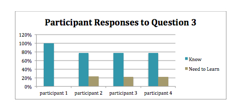 Participant Responses to Question 3 graph