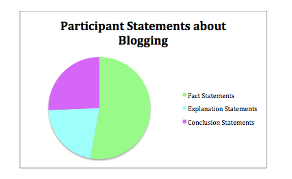 Participant Statements about blogging graph