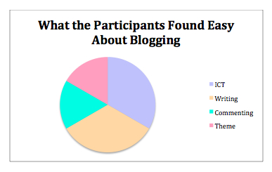 What the participant found easy graph