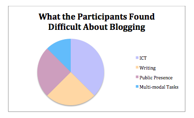 What was Difficult About Blogging